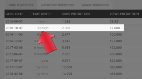 SocialBlade-Future-Projections-4