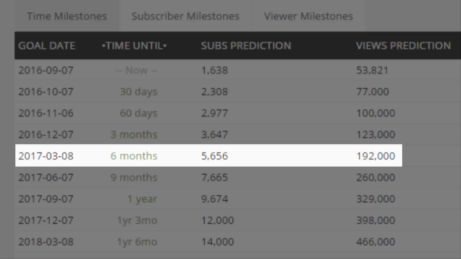 SocialBlade-Future-Projections-5
