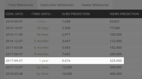 SocialBlade-Future-Projections-6
